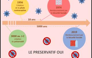 Prévention et IST/VIH - Préservatif